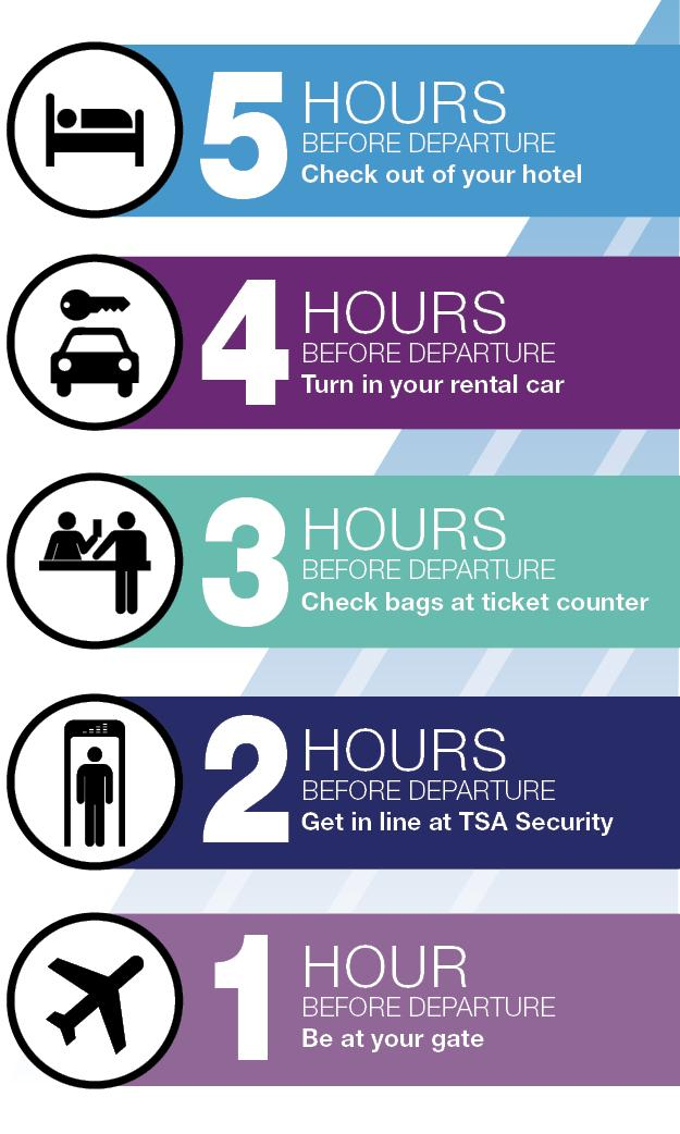5 hours before departure: Check out of your hotel. 4 hours before departure: Turn in your rental car. 3 hours before departure: Check bags at ticket counter. 2 hours before departure: Get in line at the TSA Security Checkpoint. 1 hour before departure: Be at your gate ready to travel.