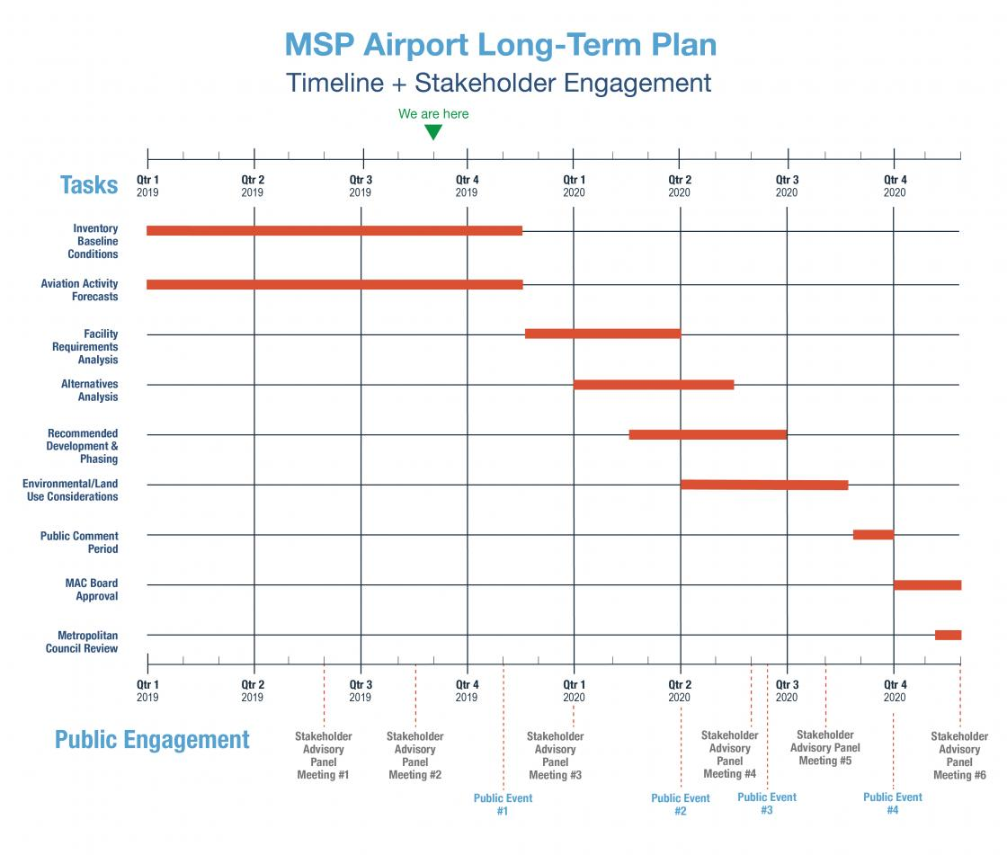 Long-term planning timeline graphic