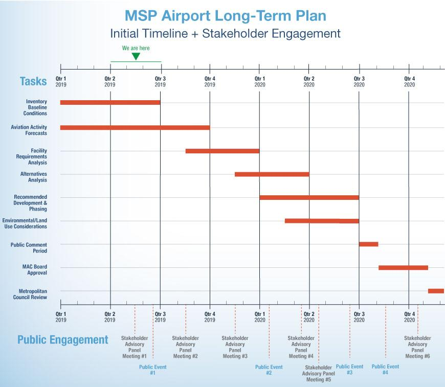 Graphic showing timeline of project. Goes from January 2019 to December 2020